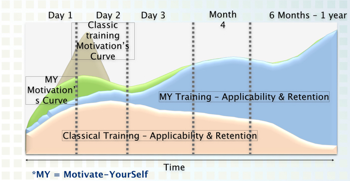 Difference between trainings pic.001