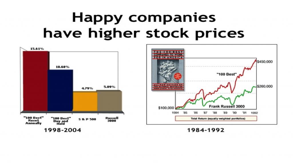 Happy Companies